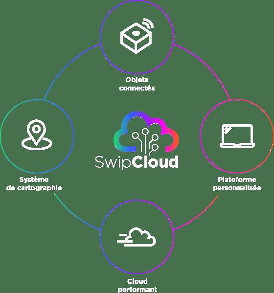 iswip-structurer-la-data-pour-gagner-en-performance
